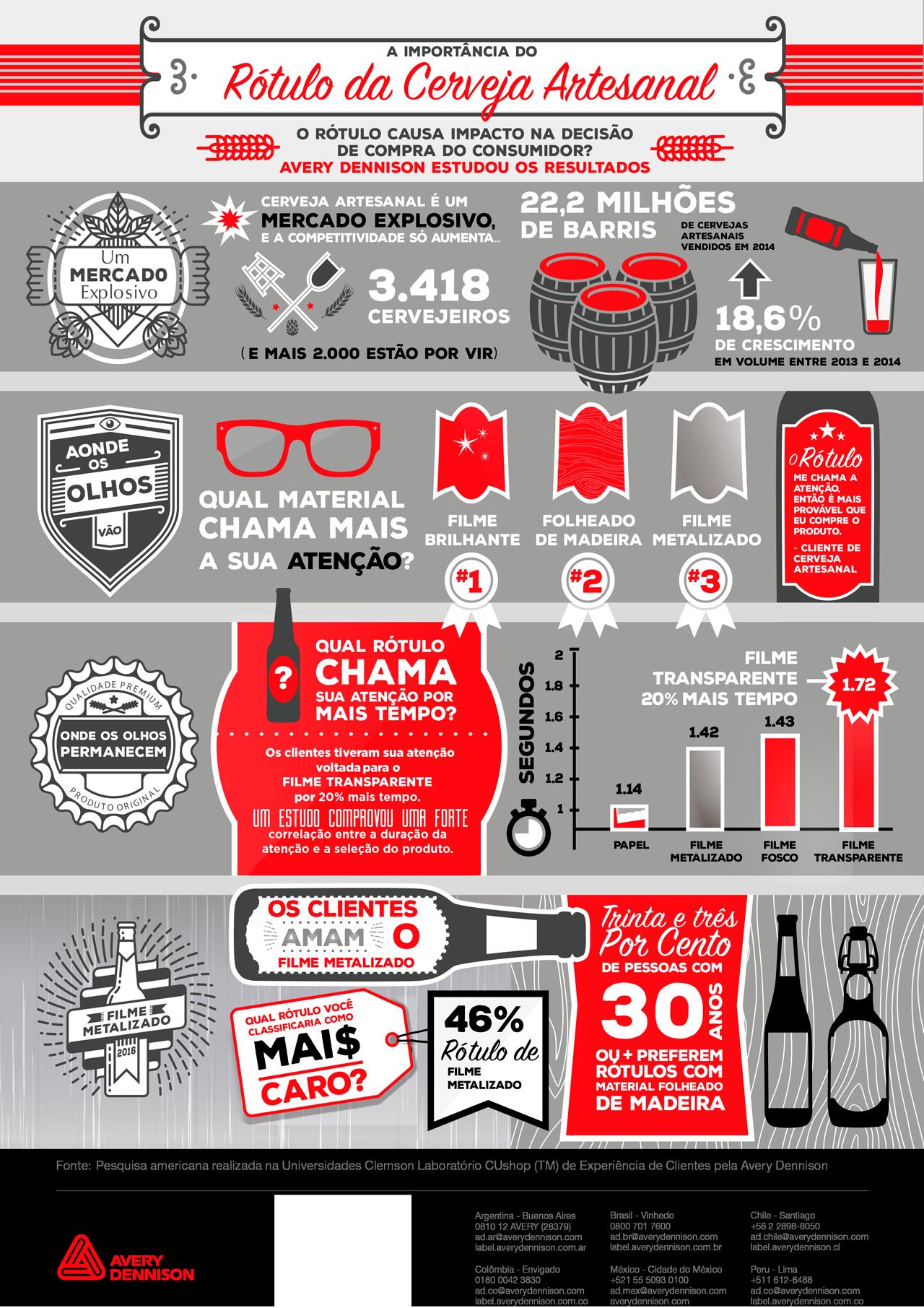 A importância dos rótulos de cervejas artesanais 3 - infográfico