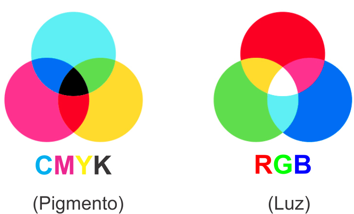 Cores CMYK e RGB.
